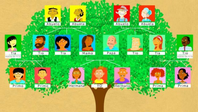 Vocabulario sobre la familia en español.